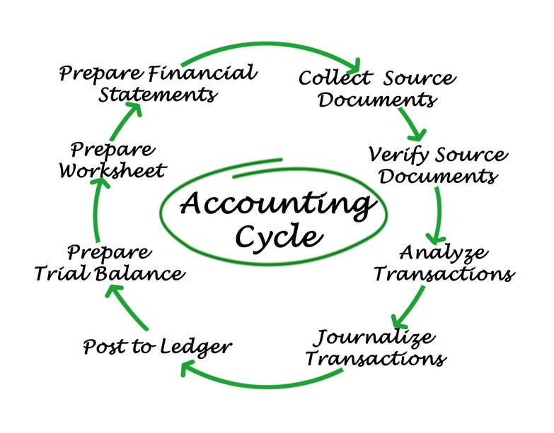 Accounting for Churches and Nonprofits